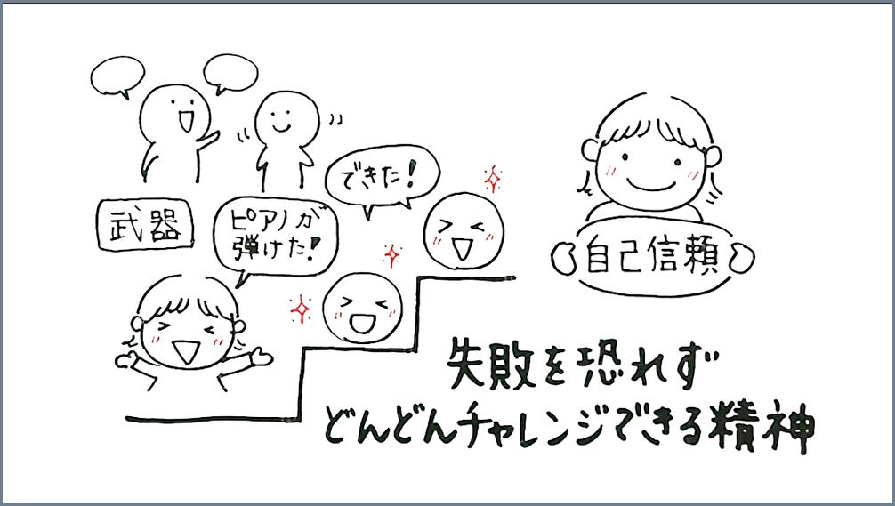 松本美和ミュージックアカデミー:コーチングを使ったピアノ指導で自己信頼、失敗を恐れずどんどんチャレンジできる精神