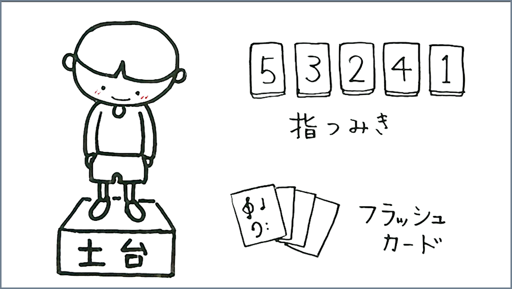 松本美和ミュージックアカデミー:指つみき、フラッシュカード
